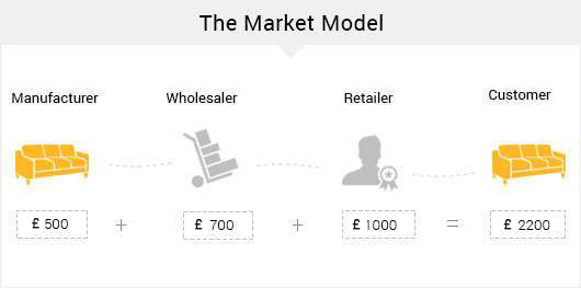 woodenstreet customise market model