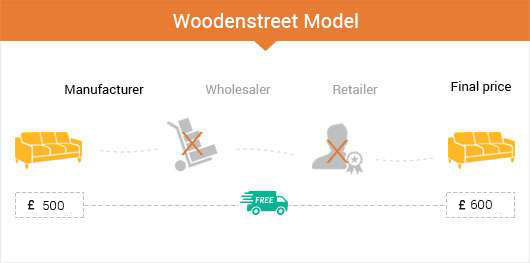 woodenstreet customise furniture model